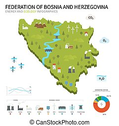 Energy industry, ecology map Federation of Bosnia and...
