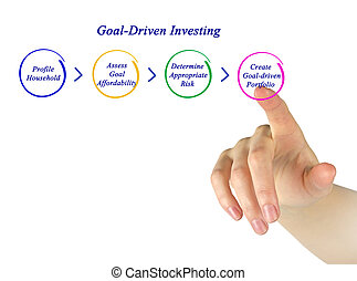 Goal-Driven Investing
