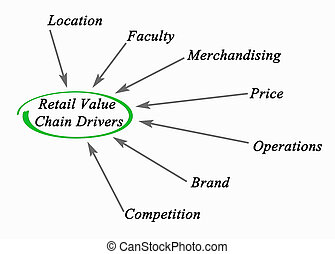 Retail Value Chain Drivers