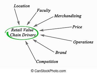 venta al por menor, valor, cadena, Conductores,