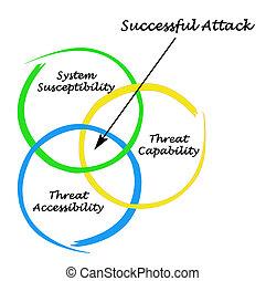Successful Attack