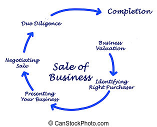 Diagram of Sale of Business