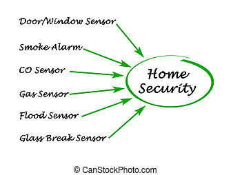 Diagram of Home Security