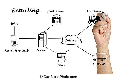 Diagram of Retailing