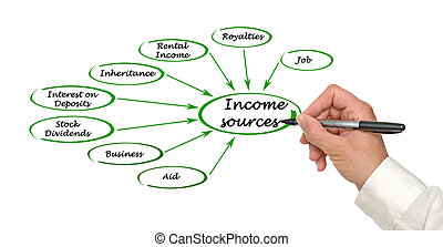 Diagram of Income sources