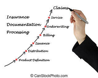 Insurance Documentation processing