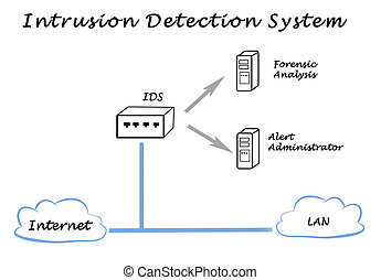 Diagram of Network and System Security - diagram of...