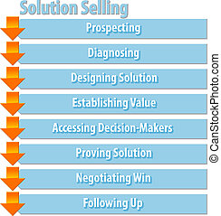 Solution selling business diagram illustration