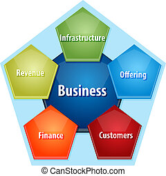 Business components business diagram illustration