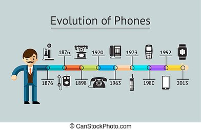 Phone evolution. Telephone communication progress, mobile...