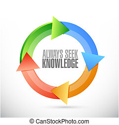 always seek knowledge magnify glass sign concept...
