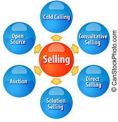 Methods of selling business diagram illustration