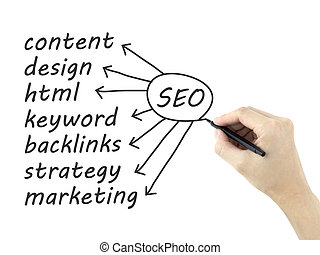 SEO concept written by man's hand on a white board