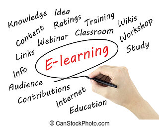 E-learning word written by mans hand over white background