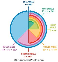 Angles Mathematics - Angles from mathematics and geometry...