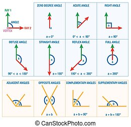 Angles Geometry - Angles from geometry and mathematics...