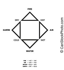 Empedoclean Four Elements With Qual