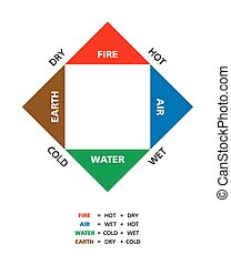 Colored Empedoclean Four Elements - Colored Empedoclean four...