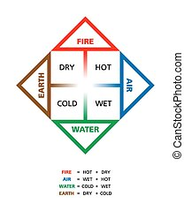 Colored Classical Four Elements - Colored Classical four...