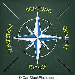 """Blackboard Beratung Compass - German text """"Beratung,..."""