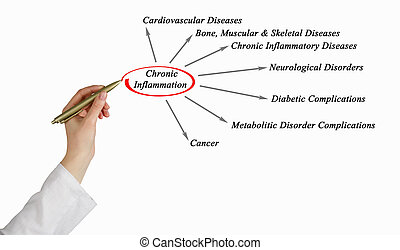 Image result for image of inflammation