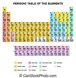 Periodic Table ENGLISH