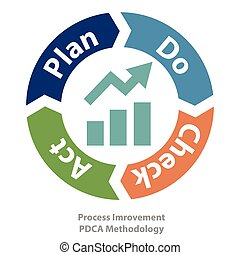 quality process improvement tool - PDCA method as quality...