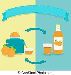 Natural orange juice versus bottled