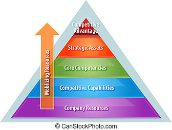 Mobilizing resources for competitive advantage business...