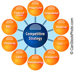 Competitive strategy wheel business diagram illustration