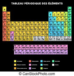 Periodic Table FRENCH