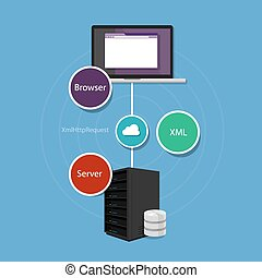 ajax asynchronous JavaScript and XML programming xml server