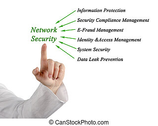 Diagram of network security