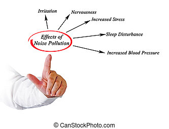 effects of noise pollution essay