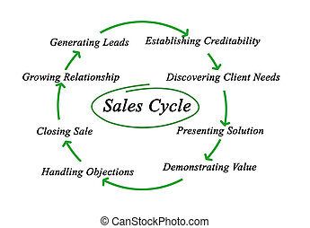 sales cycles stock photos and images     sales cycles pictures        diagram of sales cycle