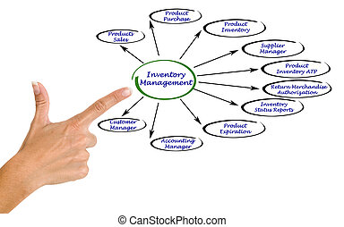 Diagram of Inventory Management