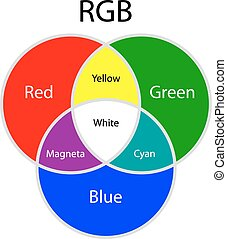 Rgb additive colors model on white background