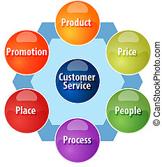 Marketing mix business diagram illustration - business...