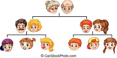 Family tree - Single family tree with heads and faces