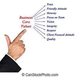 Business core values