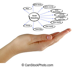 Diagram of social networking