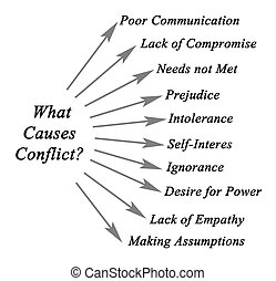 What Causes Conflict?