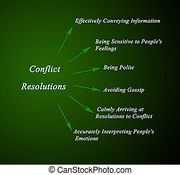 guanxi and mientze conflict resolution in