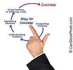 Diagram of way to success