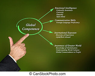Global Competence