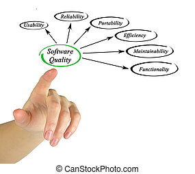 Diagram of software quality