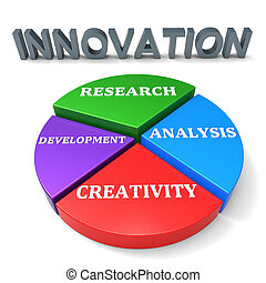 Innovation Development Indicates Restructuring Advance And...