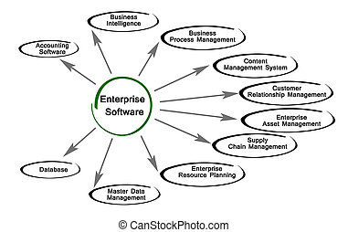 Diagram of Enterprise Software