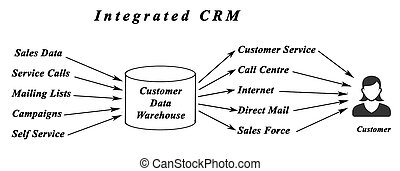 Integrated CRM