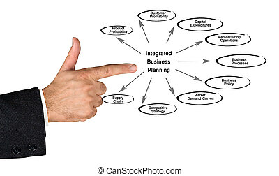 Diagram of Integrated Business Planning